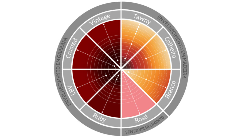 Tipos de Vinho do Porto - www.winesofportugal.info
